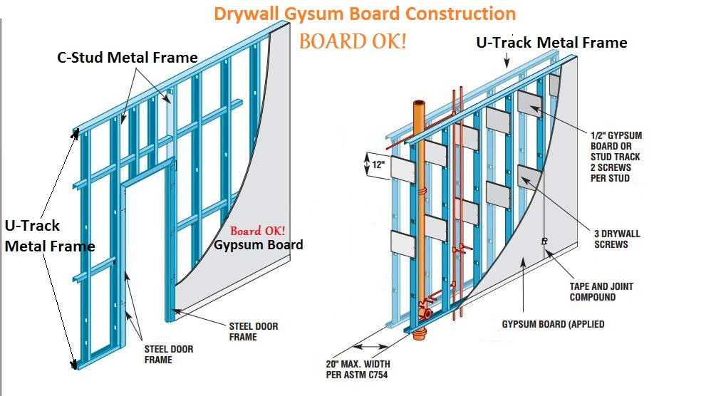 Gypsum Partition Details : Boardok drywall partition